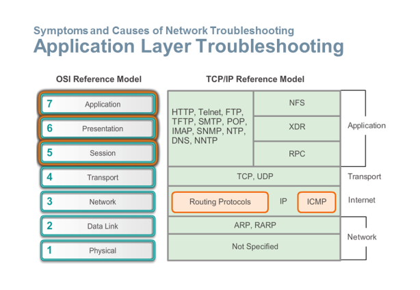 Application Layer Troubleshooting