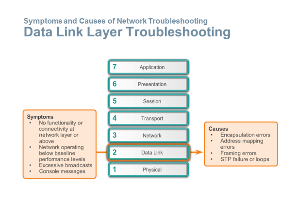 Data Link Layer Troubleshooting
