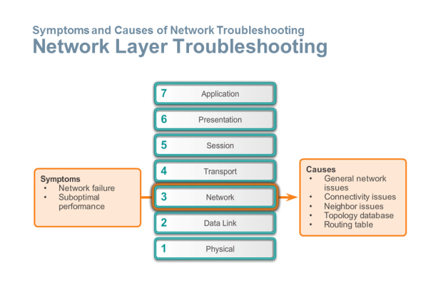Network Layer Troubleshooting