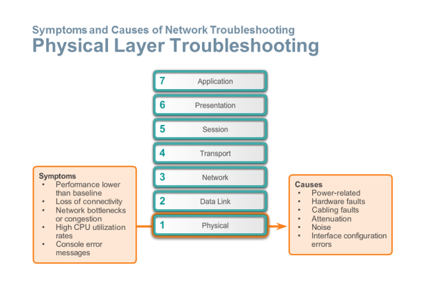 Physical Layer Troubleshooting