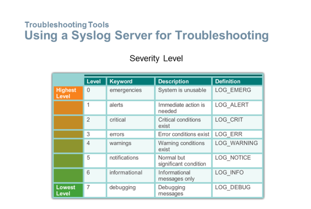 Syslog Server for Troubleshooting