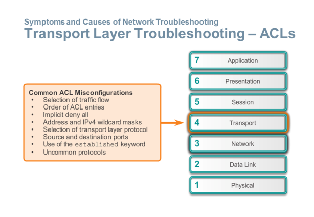 Transport Layer Troubleshooting ACL