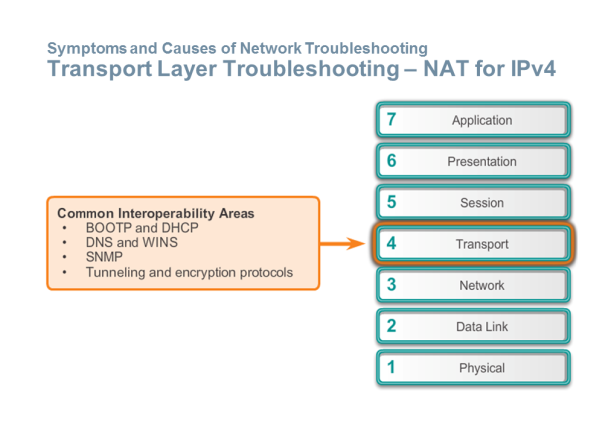 Transport Layer Troubleshooting PAT
