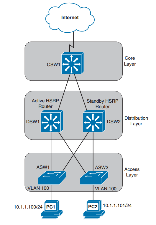 first-hop redundancy protocols