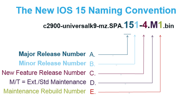 The New IOS 15 Naming Convention